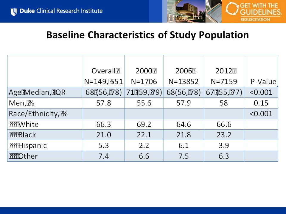 All Rights Reserved, Duke Medicine 2007 Baseline Characteristics of Study Population