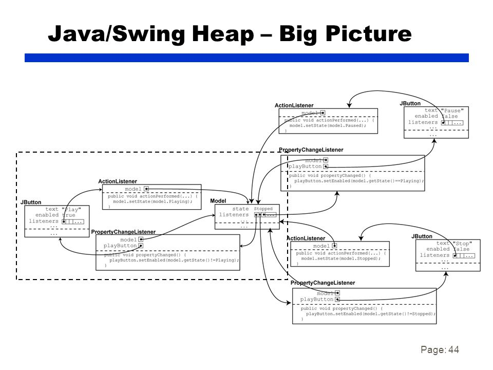 Page: 44 Java/Swing Heap – Big Picture
