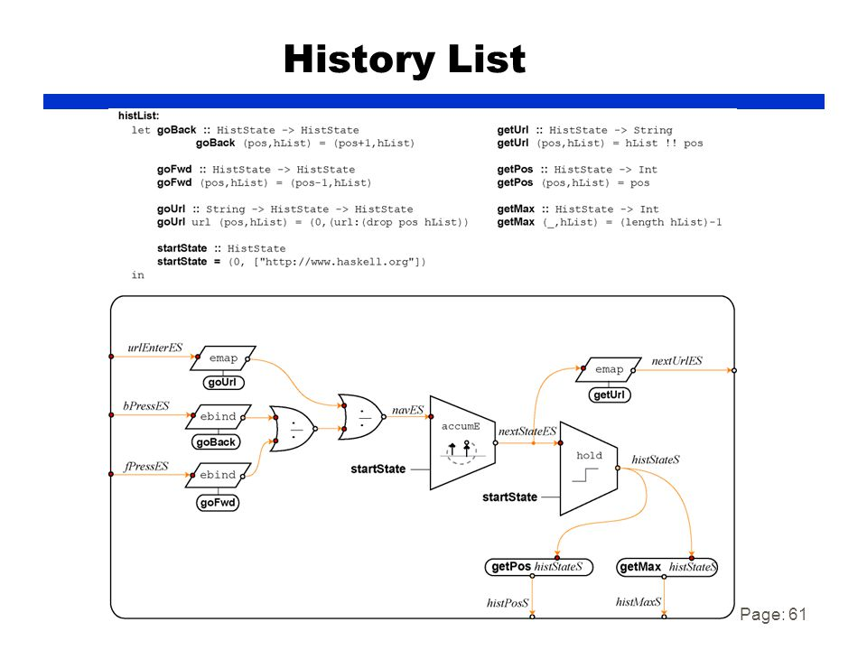 Page: 61 History List