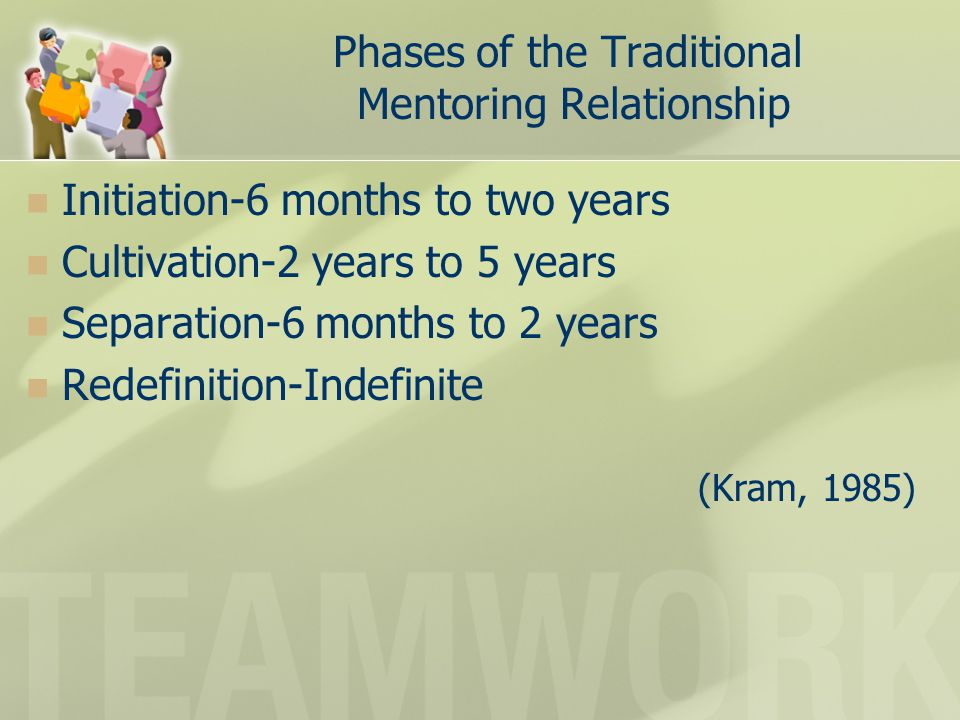 Phases of the Traditional Mentoring Relationship Initiation-6 months to two years Cultivation-2 years to 5 years Separation-6 months to 2 years Redefinition-Indefinite (Kram, 1985)