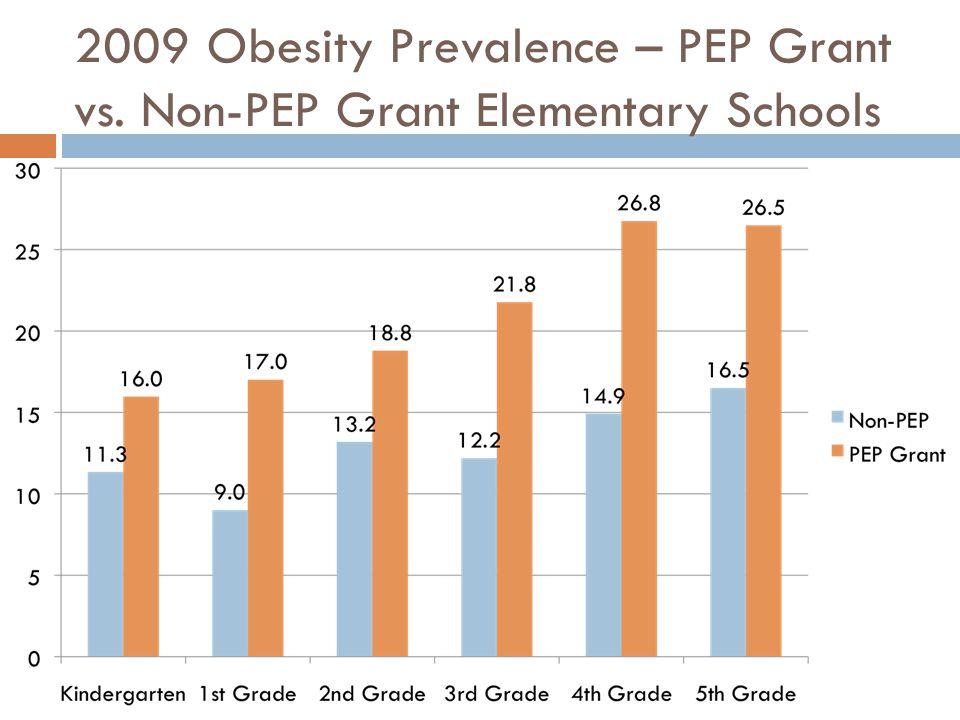 2009 Obesity Prevalence – PEP Grant vs. Non-PEP Grant Elementary Schools