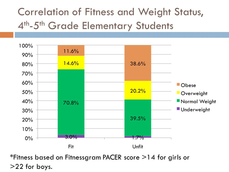 Correlation of Fitness and Weight Status, 4 th -5 th Grade Elementary Students *Fitness based on Fitnessgram PACER score >14 for girls or >22 for boys.