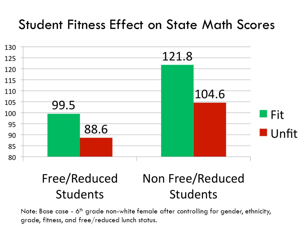 Student Fitness Effect on State Math Scores Note: Base case - 6 th grade non-white female after controlling for gender, ethnicity, grade, fitness, and free/reduced lunch status.