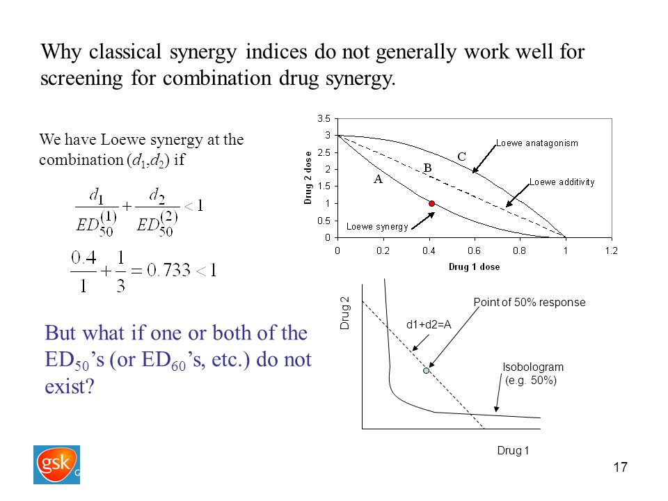 17 Why classical synergy indices do not generally work well for screening for combination drug synergy.