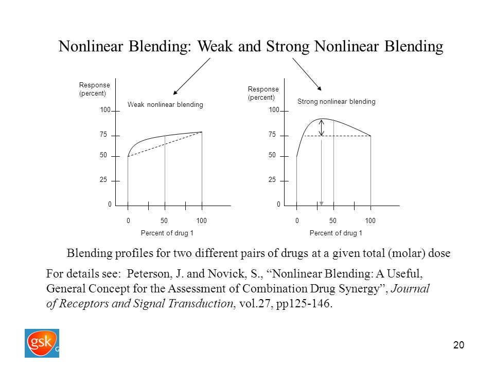 20 Nonlinear Blending: Weak and Strong Nonlinear Blending 0 50 100 Percent of drug 1 Response (percent) Response (percent) Weak nonlinear blending Strong nonlinear blending 0 100 50 0 100 25 75 25 75 Blending profiles for two different pairs of drugs at a given total (molar) dose For details see: Peterson, J.