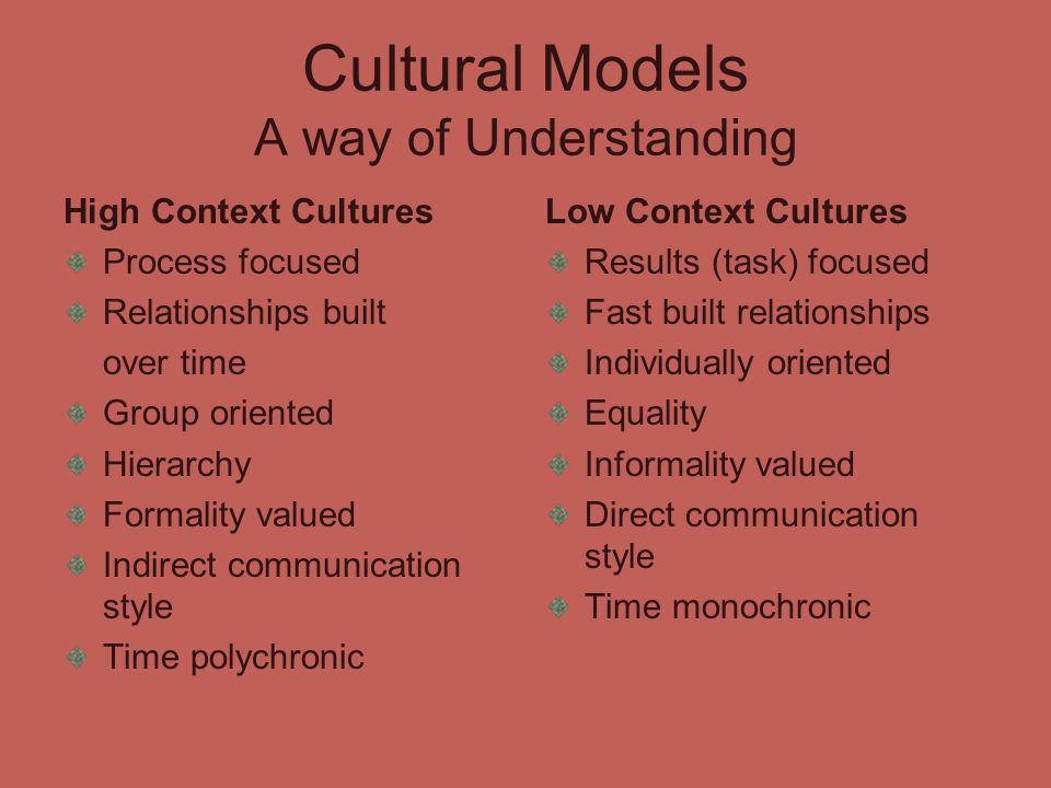 Cultural Models A way of Understanding High Context Cultures Process focused Relationships built over time Group oriented Hierarchy Formality valued Indirect communication style Time polychronic Low Context Cultures Results (task) focused Fast built relationships Individually oriented Equality Informality valued Direct communication style Time monochronic