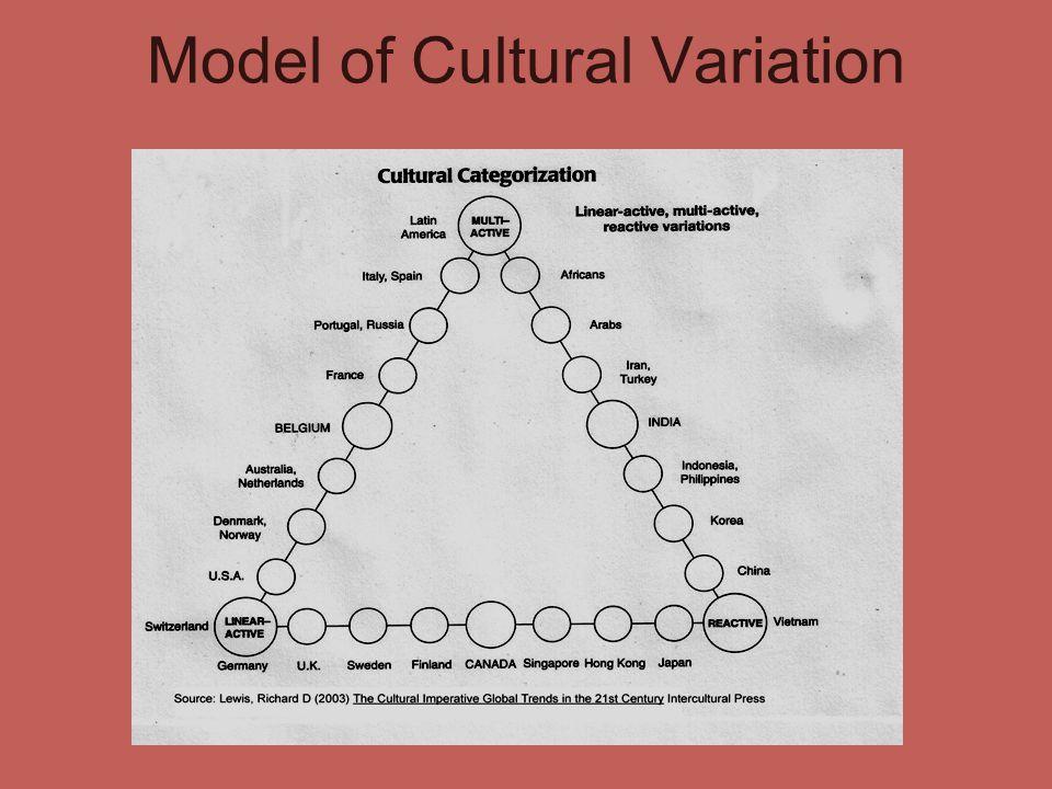 Model of Cultural Variation