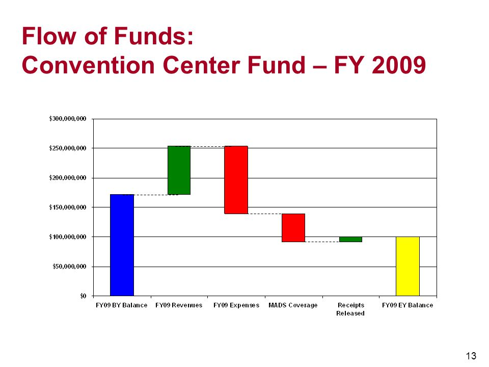 13 Flow of Funds: Convention Center Fund – FY 2009