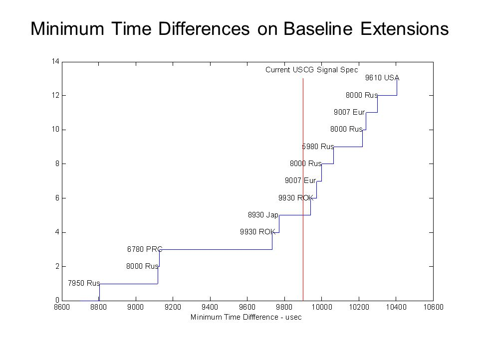 Minimum Time Differences on Baseline Extensions