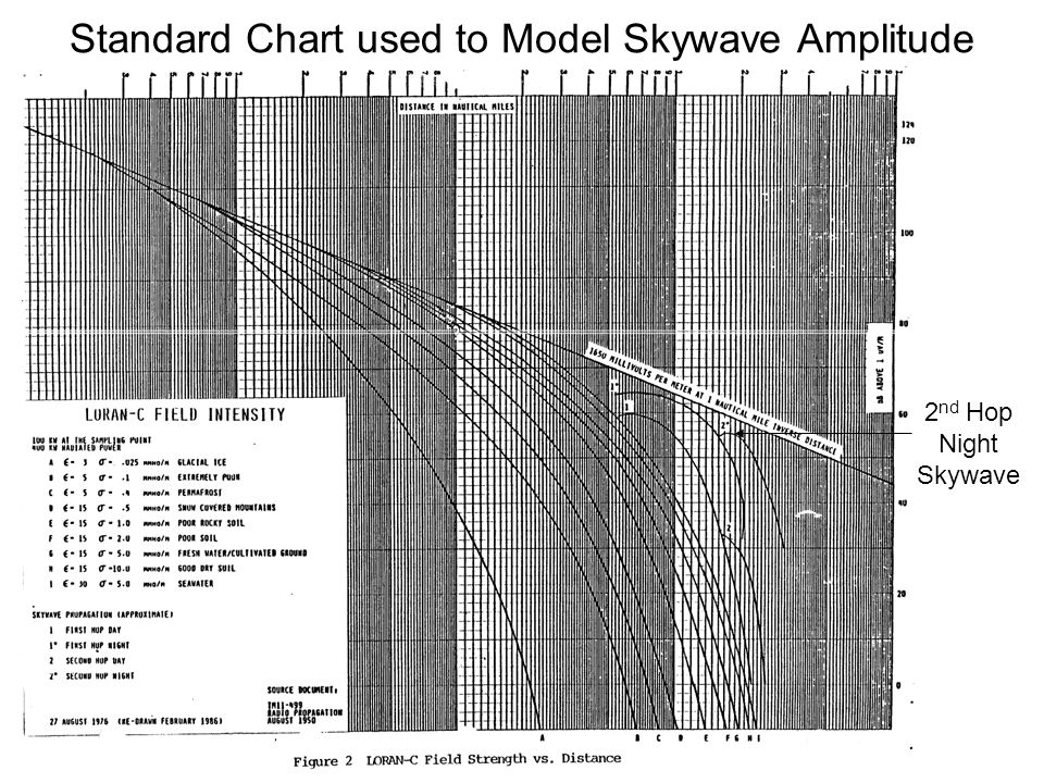 Standard Chart used to Model Skywave Amplitude 2 nd Hop Night Skywave