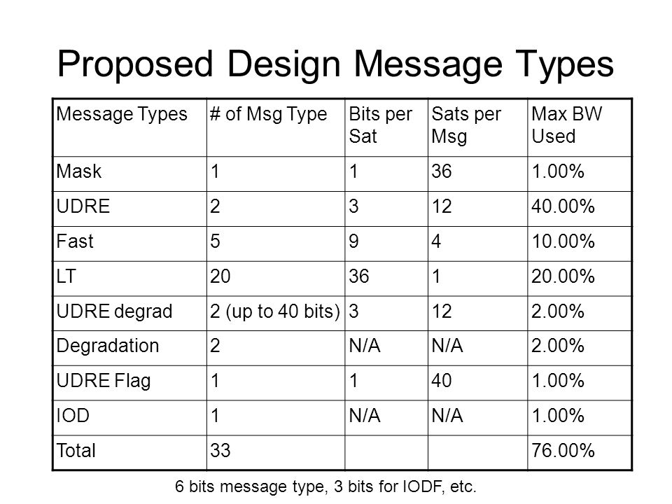 Proposed Design Message Types Message Types# of Msg TypeBits per Sat Sats per Msg Max BW Used Mask11361.00% UDRE231240.00% Fast59410.00% LT2036120.00% UDRE degrad2 (up to 40 bits)3122.00% Degradation2N/A 2.00% UDRE Flag11401.00% IOD1N/A 1.00% Total3376.00% 6 bits message type, 3 bits for IODF, etc.