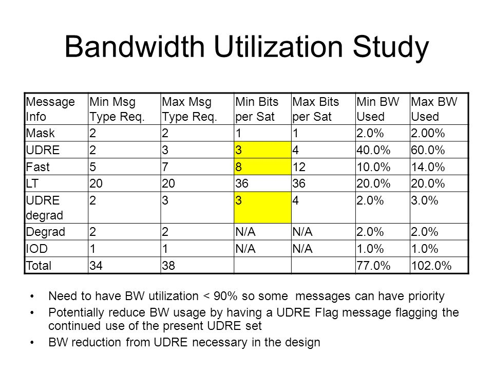 Bandwidth Utilization Study Need to have BW utilization < 90% so some messages can have priority Potentially reduce BW usage by having a UDRE Flag message flagging the continued use of the present UDRE set BW reduction from UDRE necessary in the design Message Info Min Msg Type Req.