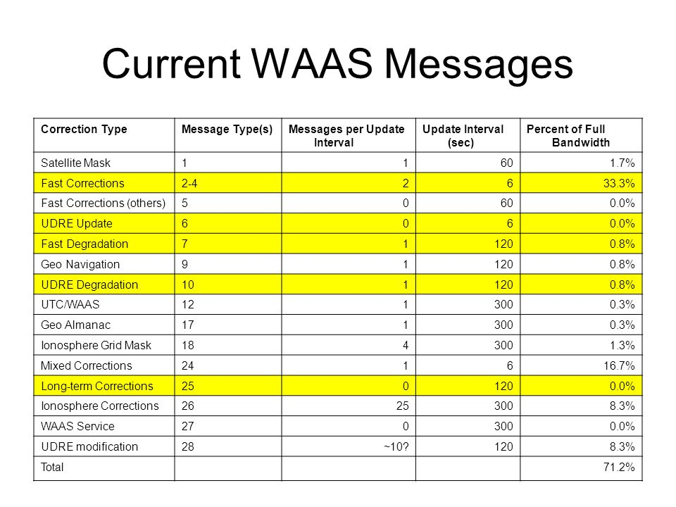 Current WAAS Messages Correction TypeMessage Type(s)Messages per Update Interval Update Interval (sec) Percent of Full Bandwidth Satellite Mask11601.7% Fast Corrections2-42633.3% Fast Corrections (others)50600.0% UDRE Update6060.0% Fast Degradation711200.8% Geo Navigation911200.8% UDRE Degradation1011200.8% UTC/WAAS1213000.3% Geo Almanac1713000.3% Ionosphere Grid Mask1843001.3% Mixed Corrections241616.7% Long-term Corrections2501200.0% Ionosphere Corrections26253008.3% WAAS Service2703000.0% UDRE modification28~10 1208.3% Total71.2%