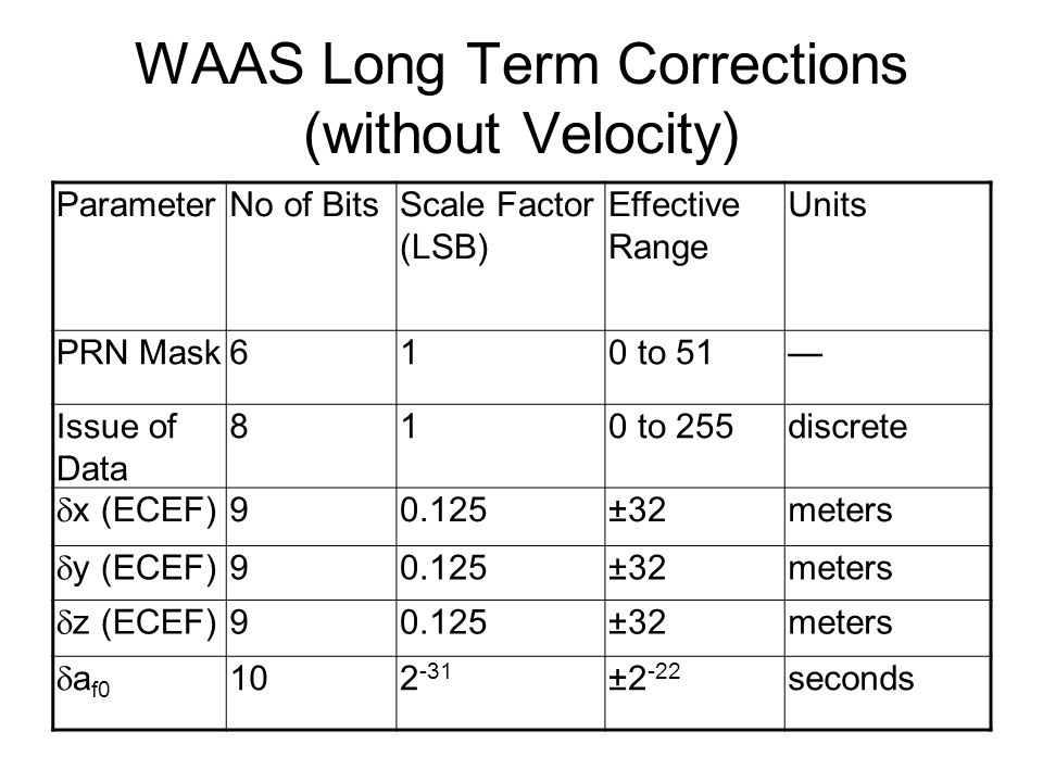 WAAS Long Term Corrections (without Velocity) ParameterNo of BitsScale Factor (LSB) Effective Range Units PRN Mask610 to 51— Issue of Data 810 to 255discrete  x (ECEF) 90.125±32meters  y (ECEF) 90.125±32meters  z (ECEF) 90.125±32meters  a f0 102 -31 ±2 -22 seconds