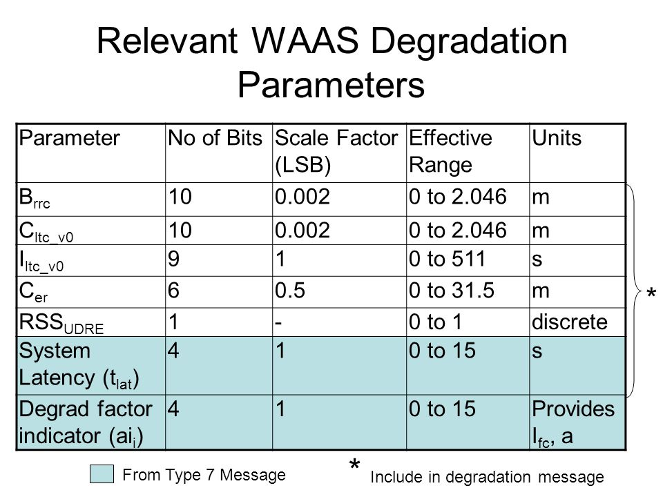 Relevant WAAS Degradation Parameters ParameterNo of BitsScale Factor (LSB) Effective Range Units B rrc 100.0020 to 2.046m C ltc_v0 100.0020 to 2.046m I ltc_v0 910 to 511s C er 60.50 to 31.5m RSS UDRE 1-0 to 1discrete System Latency (t lat ) 410 to 15s Degrad factor indicator (ai i ) 410 to 15Provides I fc, a From Type 7 Message * Include in degradation message *