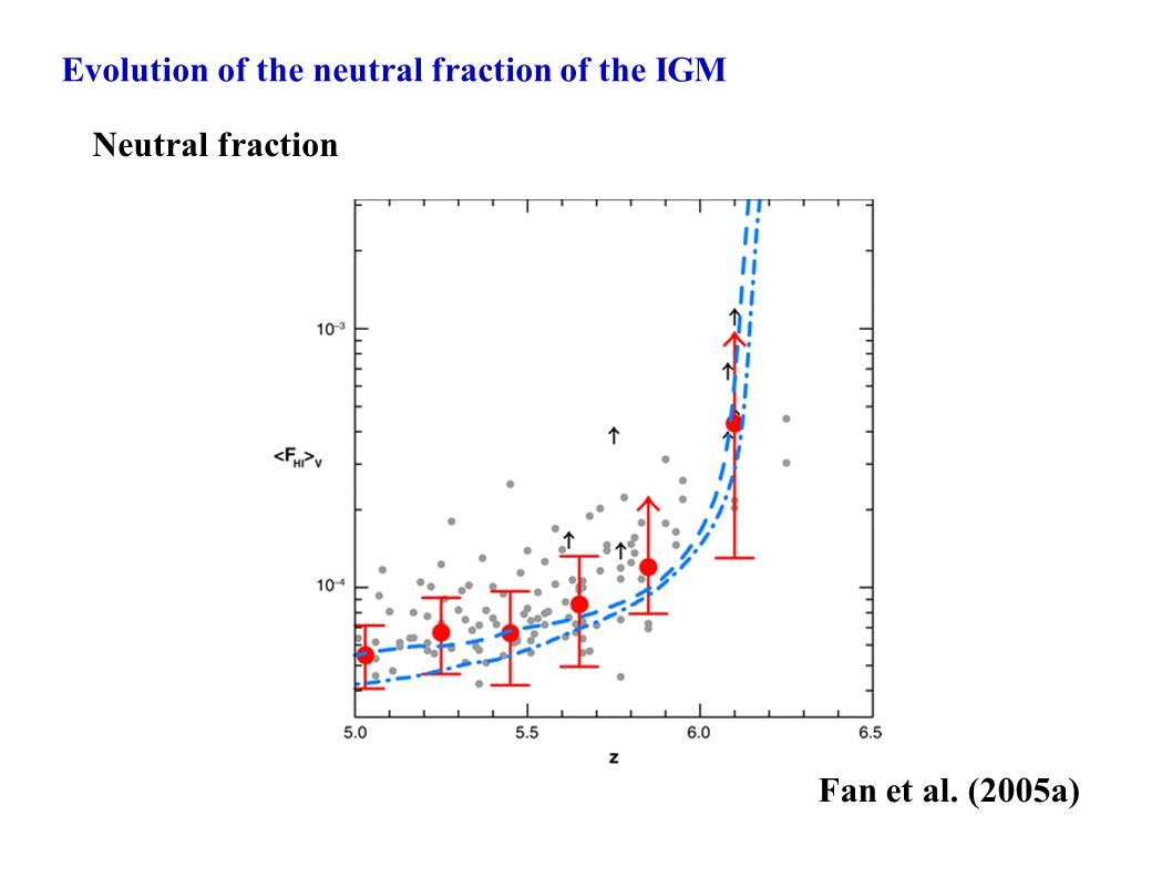 Evolution of the neutral fraction of the IGM Fan et al. (2005a)‏ Neutral fraction