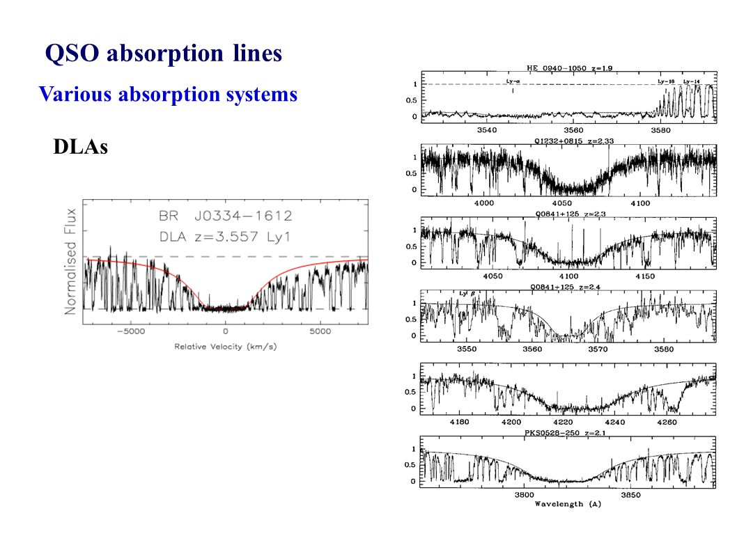 QSO absorption lines Various absorption systems DLAs