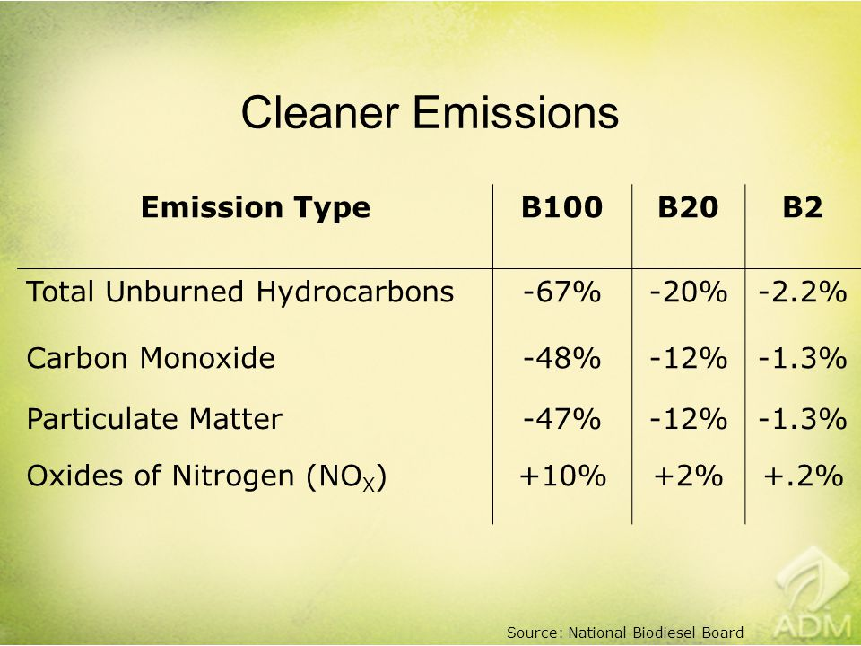 Cleaner Emissions Emission TypeB100B20B2 Total Unburned Hydrocarbons-67%-20%-2.2% Carbon Monoxide-48%-12%-1.3% Particulate Matter-47%-12%-1.3% Oxides of Nitrogen (NO X )+10%+2%+.2% Source: National Biodiesel Board