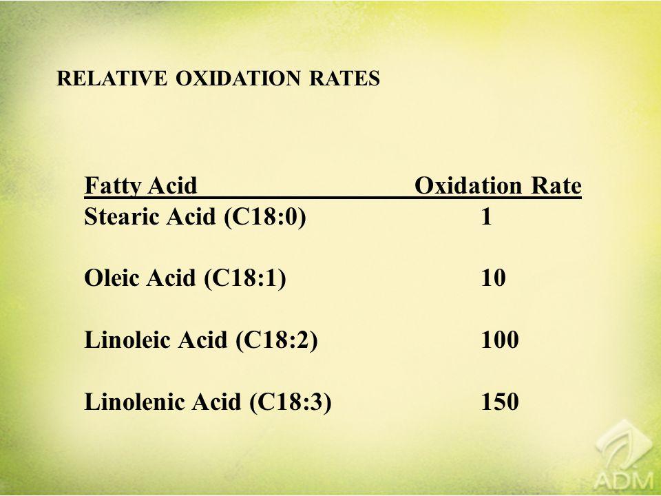 RELATIVE OXIDATION RATES Fatty AcidOxidation Rate Stearic Acid (C18:0)1 Oleic Acid (C18:1)10 Linoleic Acid (C18:2)100 Linolenic Acid (C18:3)150
