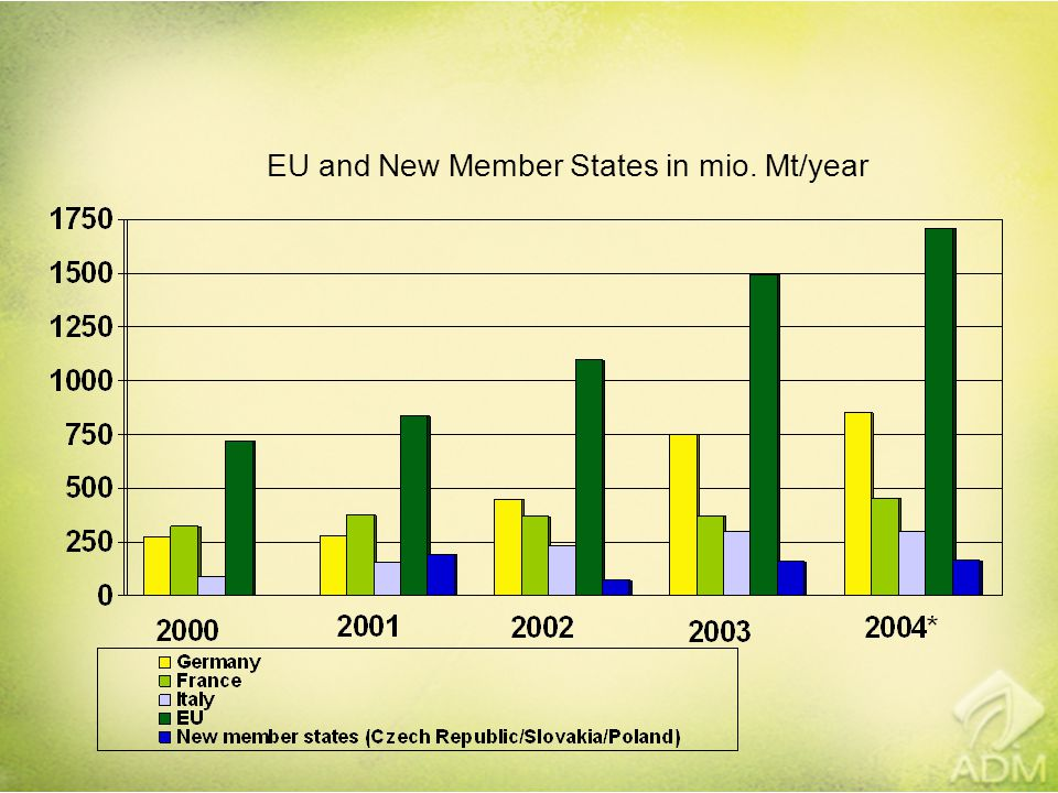 EU and New Member States in mio. Mt/year