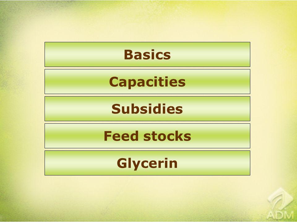Capacities Subsidies Feed stocks Glycerin Basics