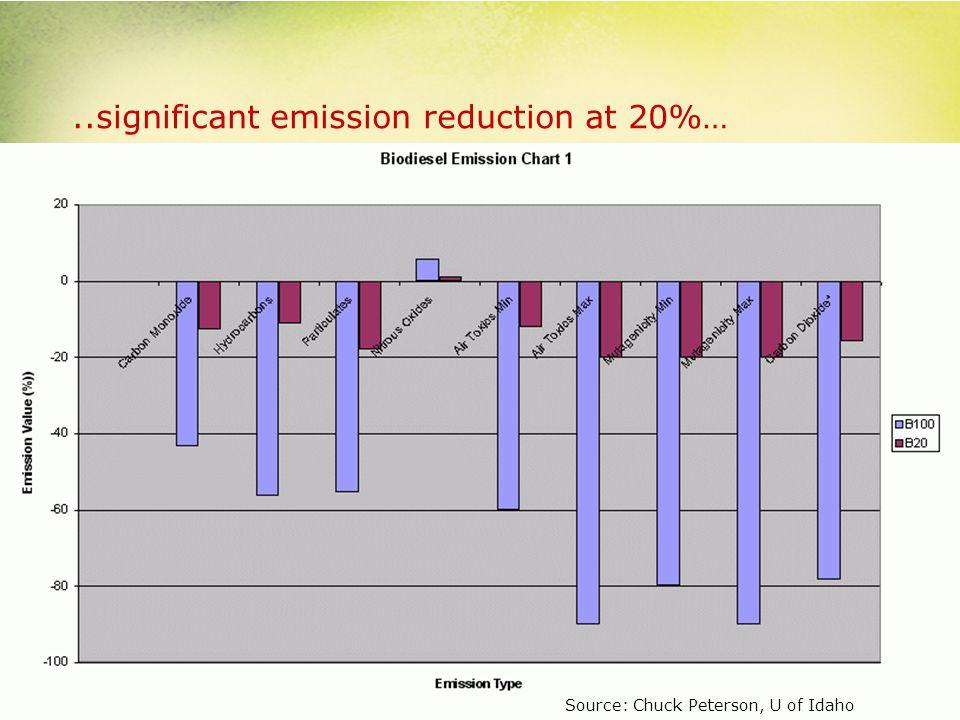 Comprehensive EPA Study Source: National Biodiesel Board