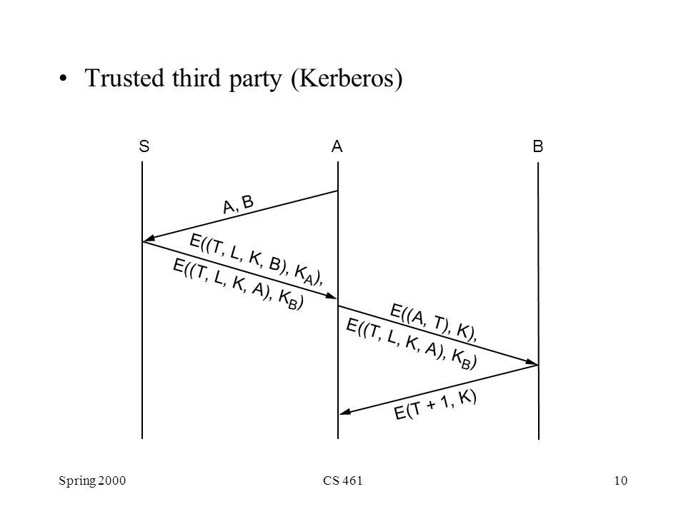 Spring 2000CS 46110 Trusted third party (Kerberos) ASB E (( T, L, K, B ), K A E (( A, T ), K E (( T, L, K, A ), K B ) A, B E ( T + 1, K ) E (( T, L, K