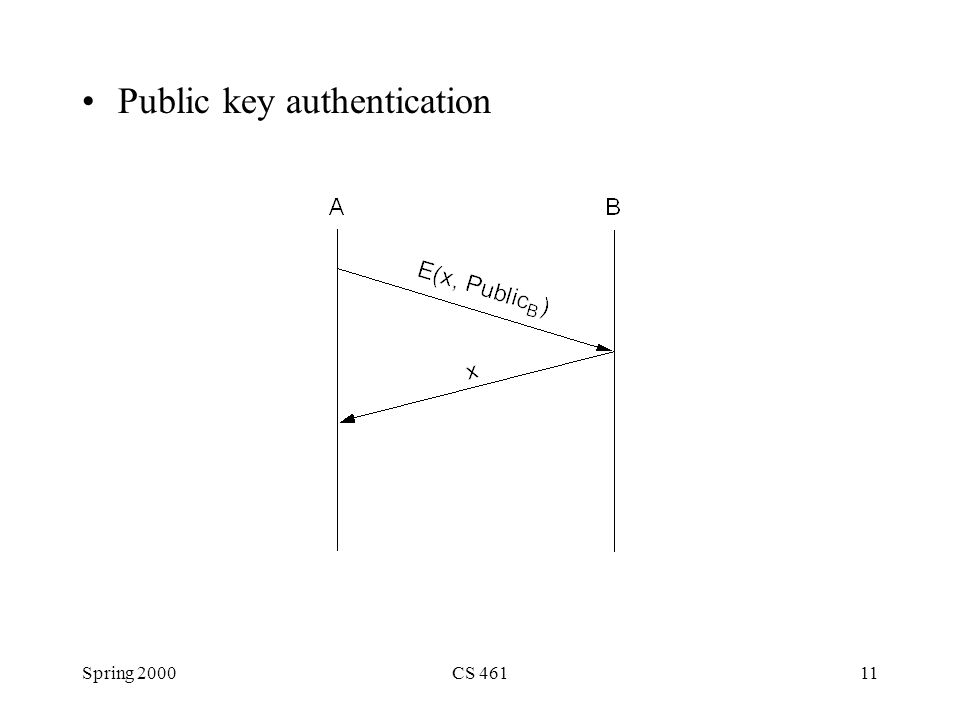 Spring 2000CS 46111 Public key authentication