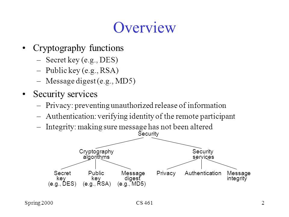 Spring 2000CS 4612 Overview Cryptography functions –Secret key (e.g., DES) –Public key (e.g., RSA) –Message digest (e.g., MD5) Security services –Privacy: preventing unauthorized release of information –Authentication: verifying identity of the remote participant –Integrity: making sure message has not been altered Security Cryptography algorithms Public key (e.g., RSA) Secret key (e.g., DES) Message digest (e.g., MD5) Security services AuthenticationPrivacyMessage integrity