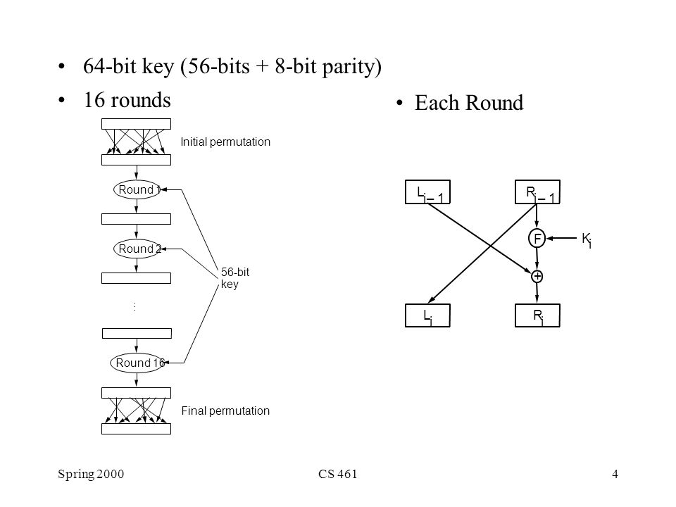 Spring 2000CS 4614 64-bit key (56-bits + 8-bit parity) 16 rounds Initial permutation Round 1 Round 2 Round 16 56-bit key Final permutation … + F L i –