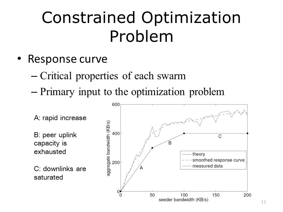 Constrained Optimization Problem Response curve – Critical properties of each swarm – Primary input to the optimization problem A: rapid increase B: p