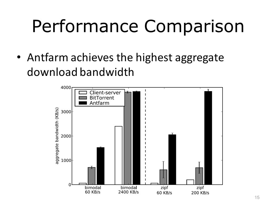 Performance Comparison Antfarm achieves the highest aggregate download bandwidth 15
