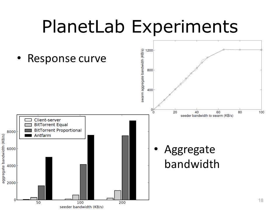 PlanetLab Experiments Response curve 18 Aggregate bandwidth