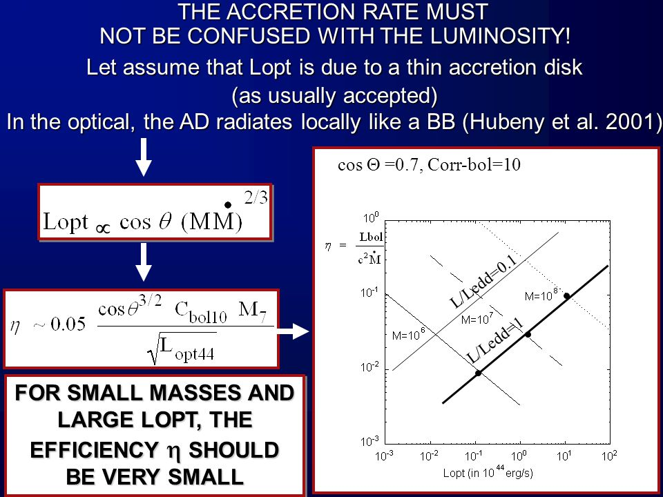 cos  =0.7, Corr-bol=10 L/Ledd=1 L/Ledd=0.1 Let assume that Lopt is due to a thin accretion disk (as usually accepted) In the optical, the AD radiates locally like a BB (Hubeny et al.