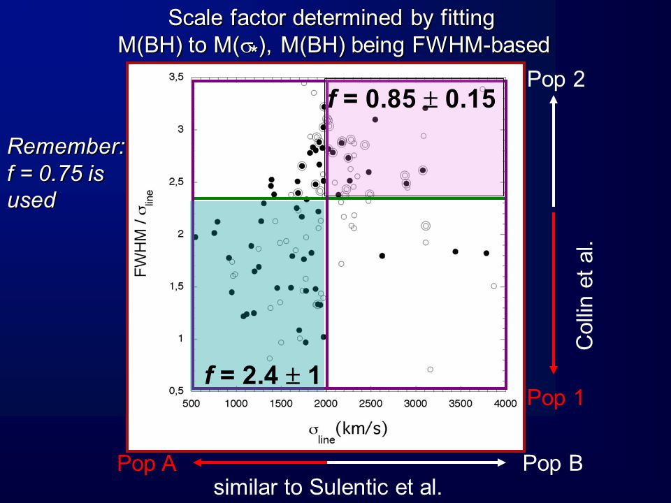 THE INCLINATION OF THE BLR PLAYS A ROLE a fraction of Pop1 objects should be seen at small inclination: their masses can be underestimated by factors up to ten (NGC4051, Mrk590, NGC7469…) Assuming that the velocity includes a plane rotational plus an isotropic part V obs =V Kep (a 2 + sin   ) 1/2 and using the distribution of M(  * ) /M(RM), we found that