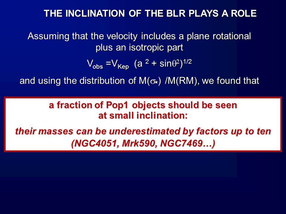 BH MASSES DETERMINED IN LARGE SAMPLES BH MASSES DETERMINED IN LARGE SAMPLES INDIRECTLY BY THE EMPIRICAL RELATION Kaspi et al.