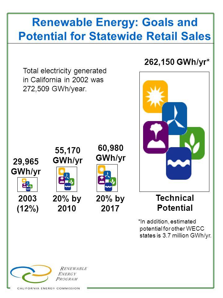 Online Renewable Energy Facilities in California