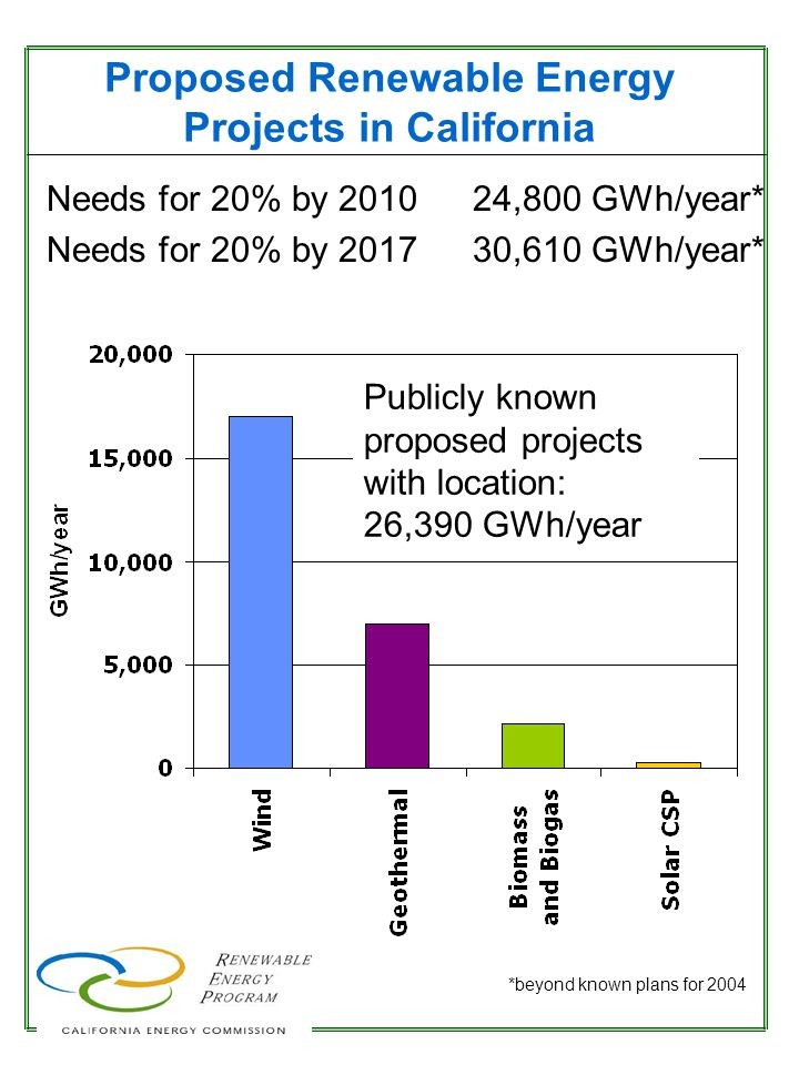 California Renewable Technical Potential by Technology Source: Renewable Resources Development Report 0 20,000 40,000 60,000 80,000 100,000 120,000 140,000 160,000 GWh/year WindGeothermalBiomassSolar LowHighRER studyRRDR data Existing There are significant untapped renewable resources in California.
