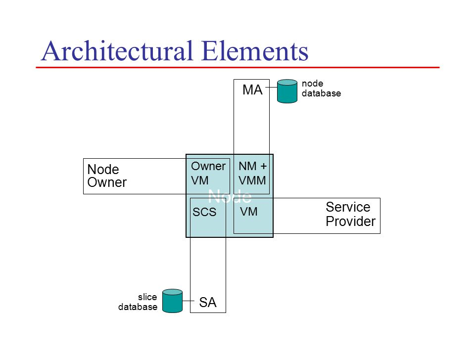 Architectural Elements Node MA NM + VMM node database Node Owner VM SCS SA slice database VM Service Provider