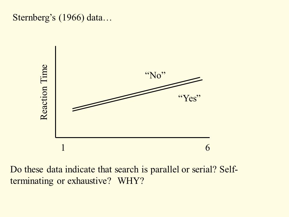 Sternberg's (1966) data… 1616 Reaction Time Yes No Do these data indicate that search is parallel or serial.
