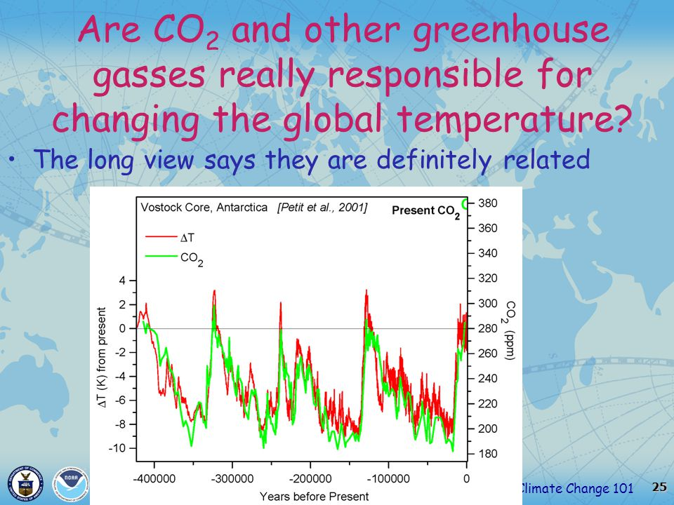 25 Climate Change 101March 12, 2007 Are CO 2 and other greenhouse gasses really responsible for changing the global temperature.