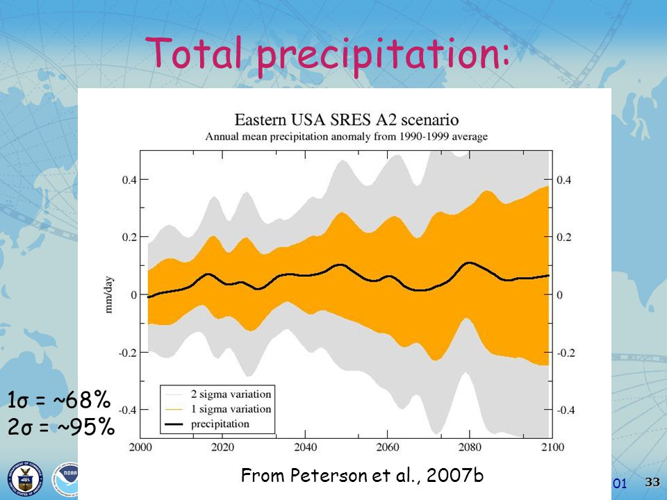 33 Climate Change 101March 12, 2007 Total precipitation: From Peterson et al., 2007b 1σ = ~68% 2σ = ~95%