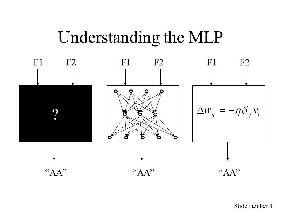 Slide number 9 A Multi-Layer Perceptron (MLP) Input units Output units hidden units, artificial neurones