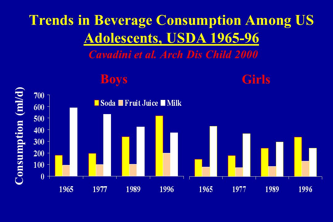 Consumption (ml/d) Boys Girls Trends in Beverage Consumption Among US Adolescents, USDA 1965-96 Cavadini et al.