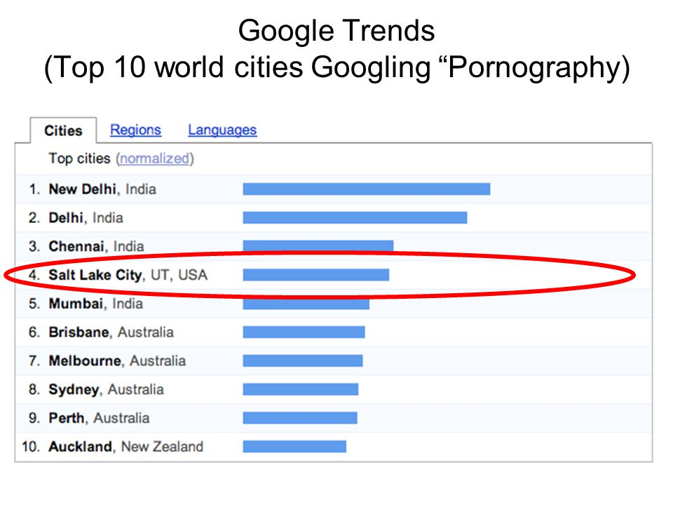 Google Trends (Top 10 world cities Googling Pornography)