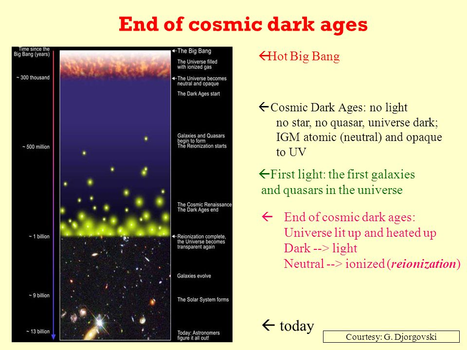 End of cosmic dark ages  Hot Big Bang  Cosmic Dark Ages: no light no star, no quasar, universe dark; IGM atomic (neutral) and opaque to UV  First light: the first galaxies and quasars in the universe  End of cosmic dark ages: Universe lit up and heated up Dark --> light Neutral --> ionized (reionization)  today Courtesy: G.