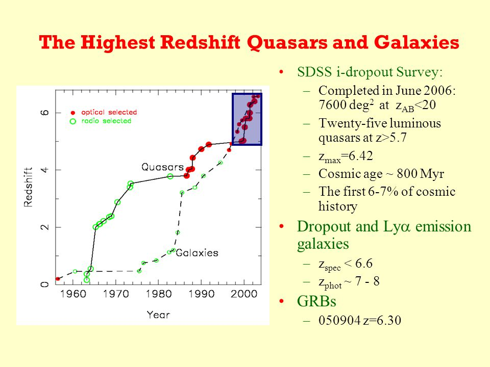 The Highest Redshift Quasars and Galaxies SDSS i-dropout Survey: –Completed in June 2006: 7600 deg 2 at z AB <20 –Twenty-five luminous quasars at z>5.7 –z max =6.42 –Cosmic age ~ 800 Myr –The first 6-7% of cosmic history Dropout and Ly  emission galaxies –z spec < 6.6 –z phot ~ 7 - 8 GRBs –050904 z=6.30