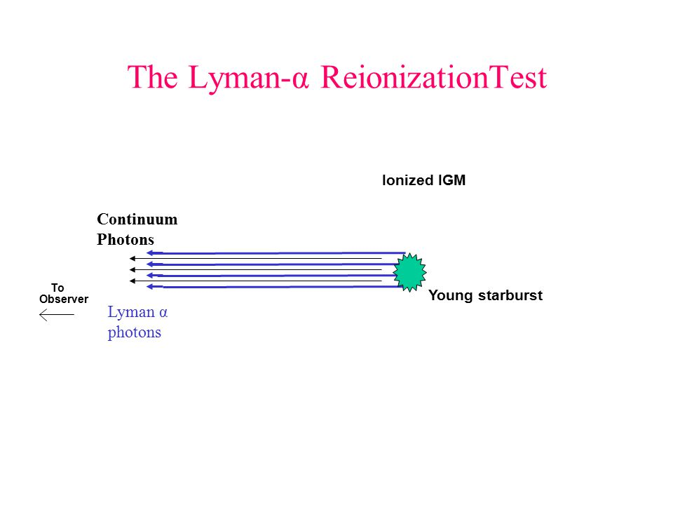 The Lyman-α ReionizationTest To Observer Ionized IGM Young starburst Lyman α photons Continuum Photons