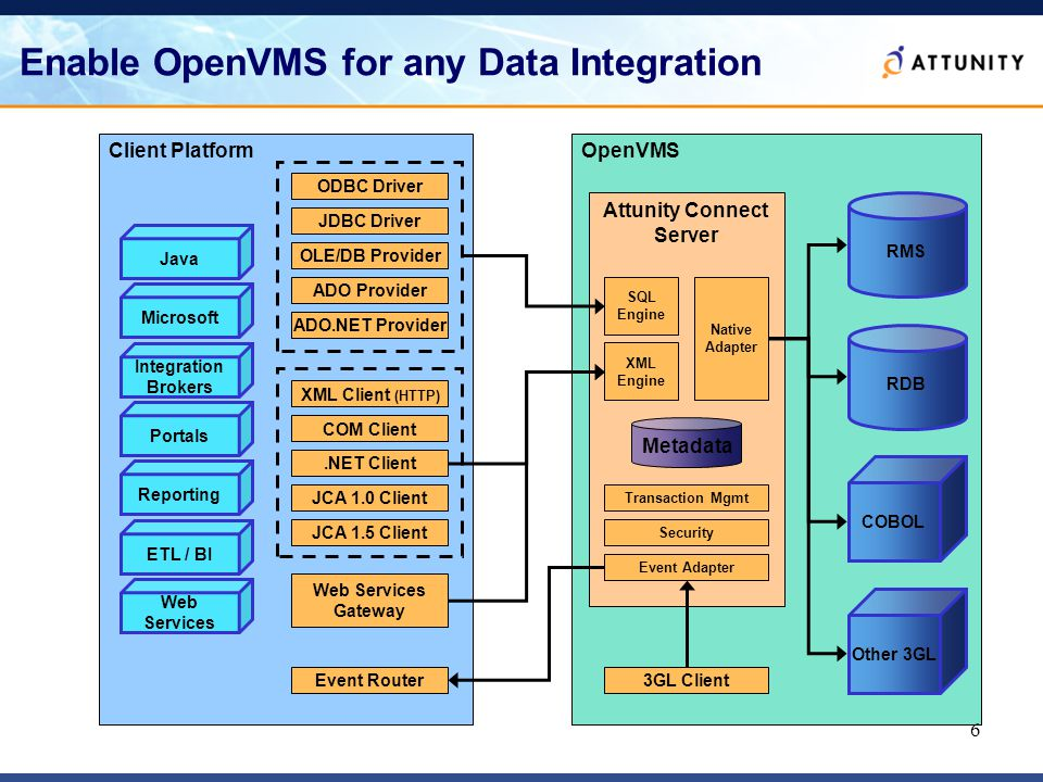 6 Client Platform Enable OpenVMS for any Data Integration OpenVMS Attunity Connect Server RMS RDB COBOL Other 3GL ODBC Driver JDBC Driver OLE/DB Provider ADO Provider ADO.NET Provider XML Client (HTTP) COM Client.NET Client JCA 1.0 Client JCA 1.5 Client Web Services Gateway Event Router Web Services ETL / BI Reporting Portals Integration Brokers Microsoft Java SQL Engine XML Engine Native Adapter Transaction Mgmt Security Event Adapter 3GL Client Metadata