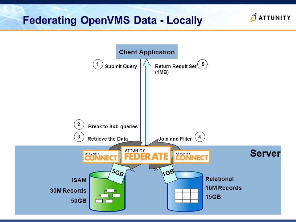 9 Federating OpenVMS Data - Locally ISAM 30M Records 50GB Relational 10M Records 15GB Client Application Server Data Access Federation Engine Submit Query 1 Return Result Set (1MB) 5 Break to Sub-queries 2 5GB 1GB Retrieve the Data 3 Join and Filter 4